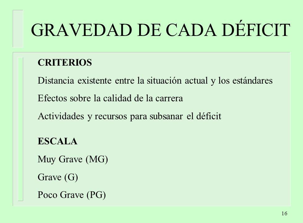 GRAVEDAD DE CADA DÉFICIT
