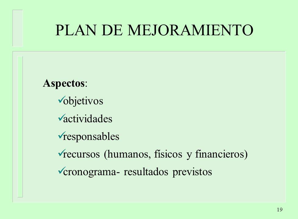 PLAN DE MEJORAMIENTO Aspectos: objetivos actividades responsables