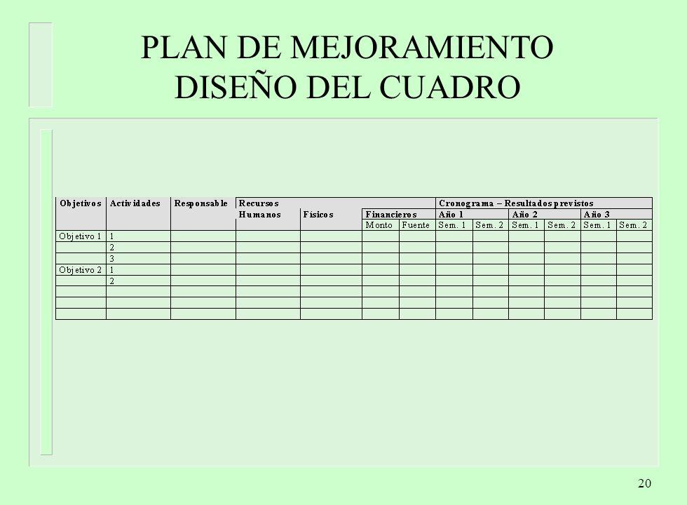 PLAN DE MEJORAMIENTO DISEÑO DEL CUADRO