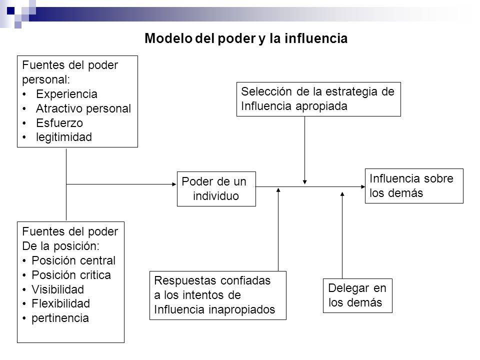 Modelo del poder y la influencia