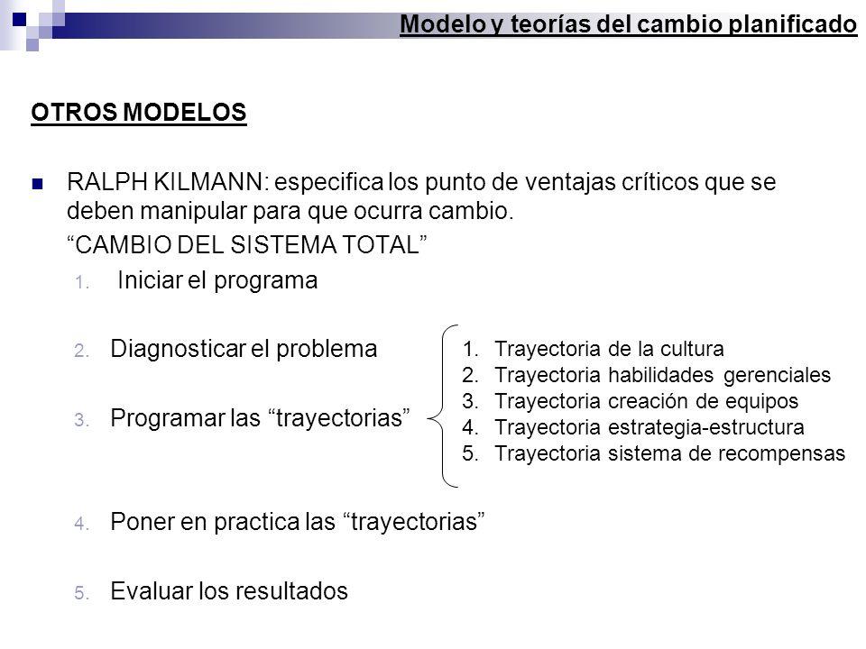 Modelo y teorías del cambio planificado