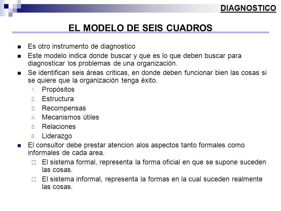 EL MODELO DE SEIS CUADROS