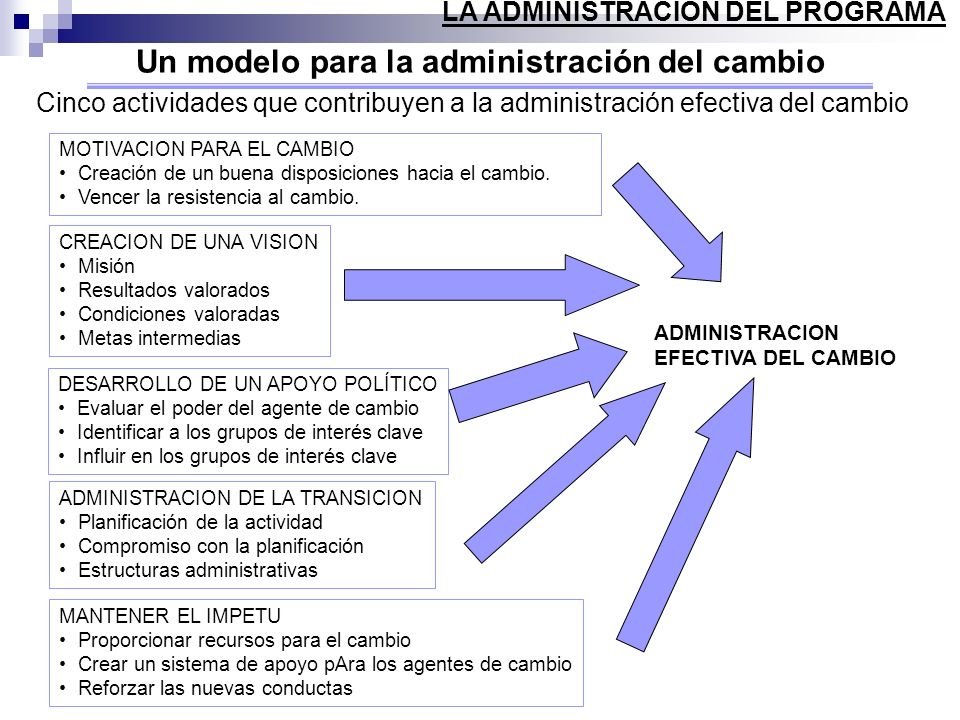 Un modelo para la administración del cambio