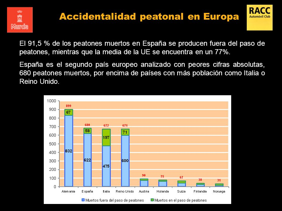 Accidentalidad peatonal en Europa