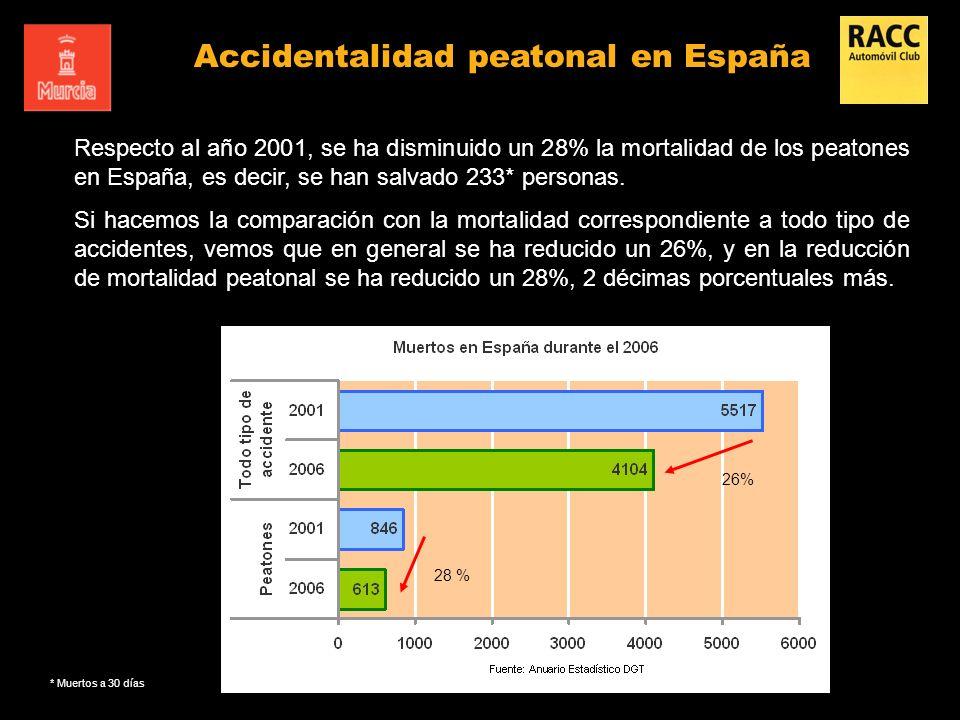 Accidentalidad peatonal en España