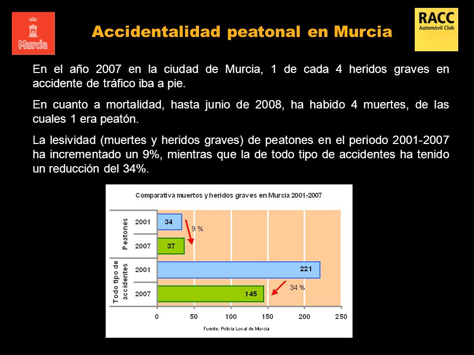 Accidentalidad peatonal en Murcia