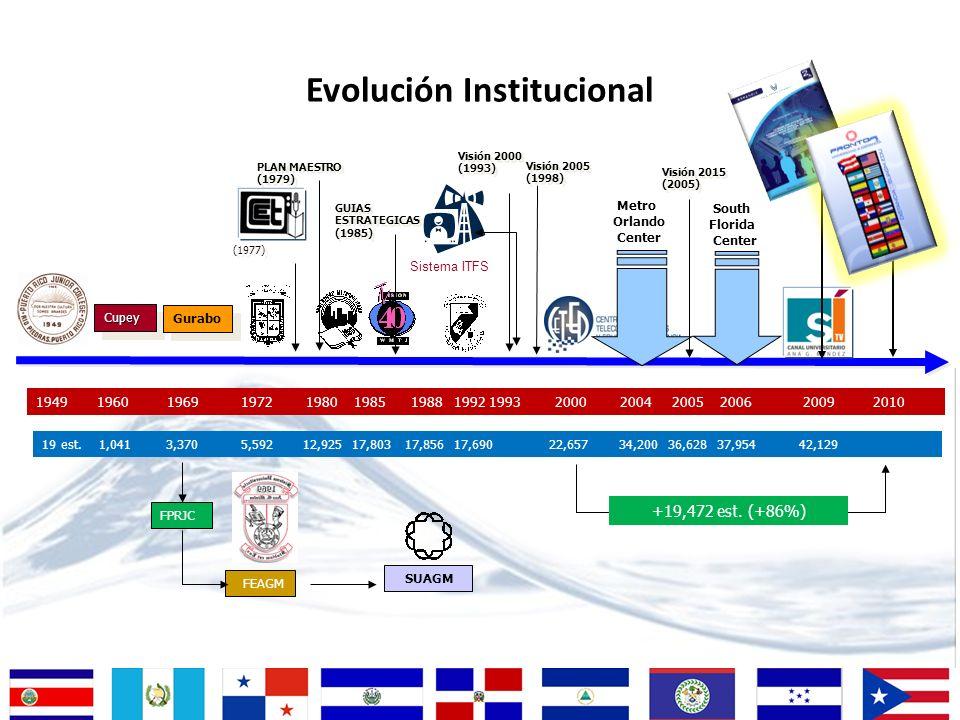 Evolución Institucional