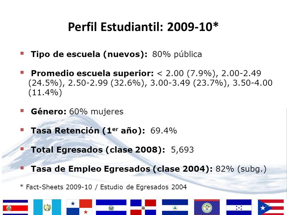 Perfil Estudiantil: 2009-10*