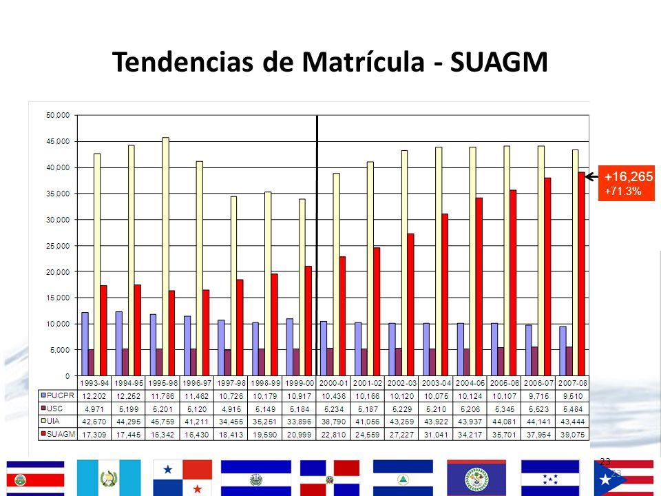 Tendencias de Matrícula - SUAGM
