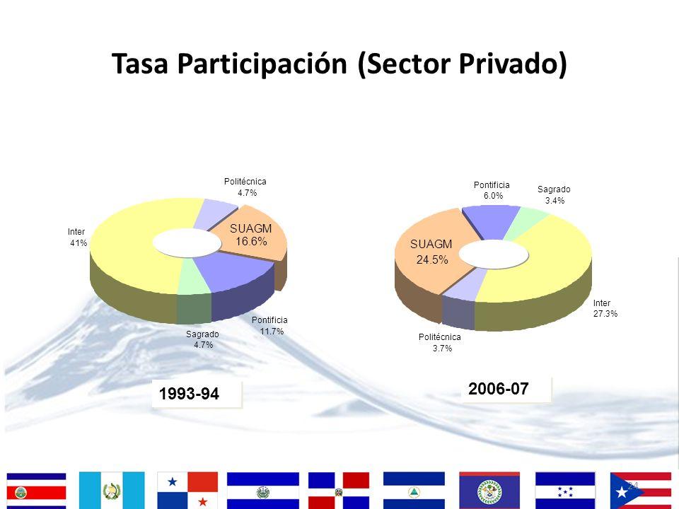 Tasa Participación (Sector Privado)