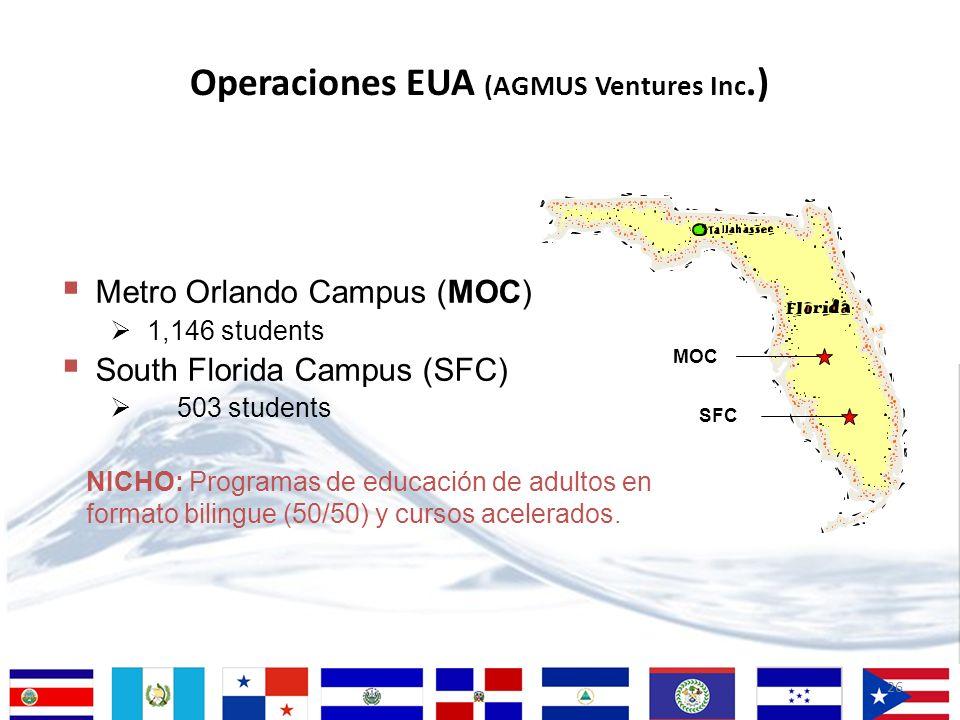 Operaciones EUA (AGMUS Ventures Inc.)