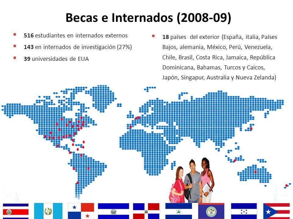 Becas e Internados (2008-09) 516 estudiantes en internados externos
