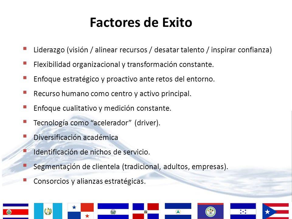 Factores de Exito Liderazgo (visión / alinear recursos / desatar talento / inspirar confianza)