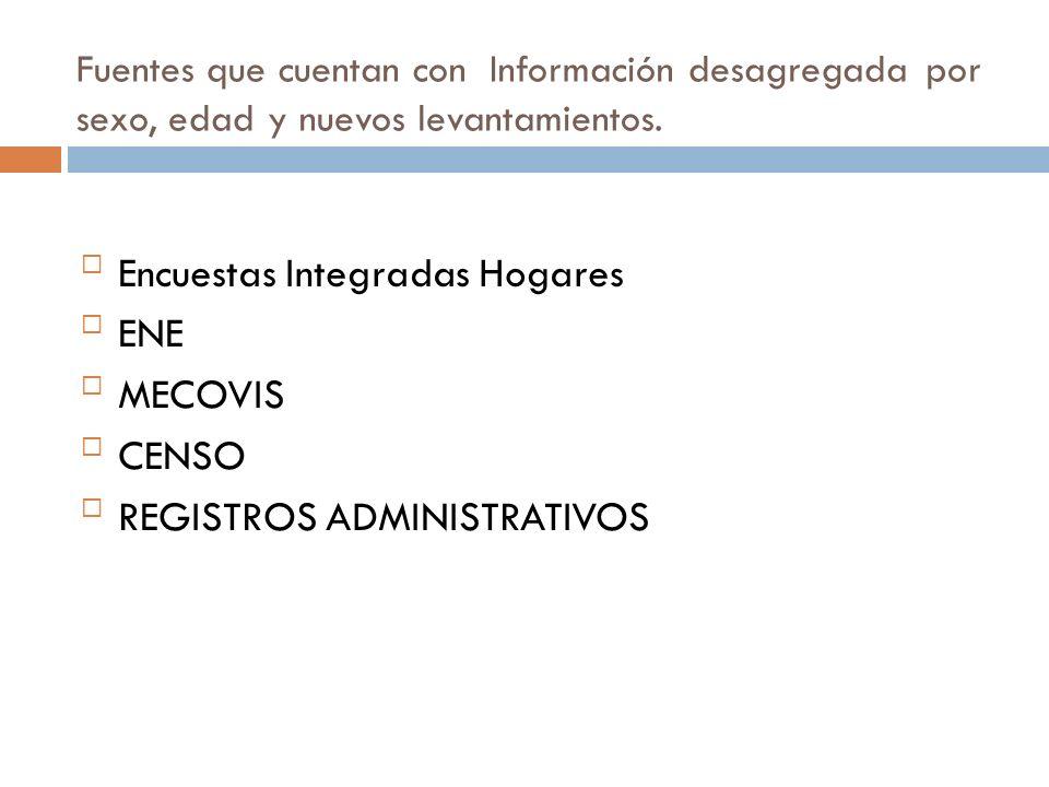 Encuestas Integradas Hogares ENE MECOVIS CENSO