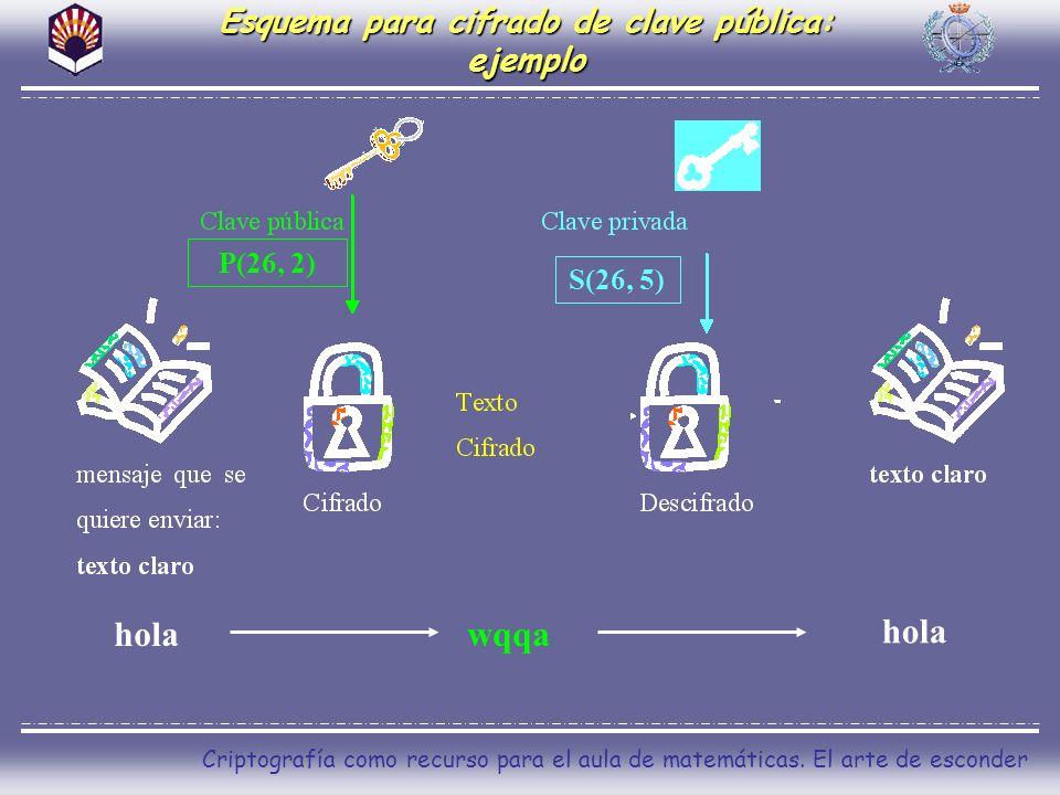 Esquema para cifrado de clave pública: ejemplo