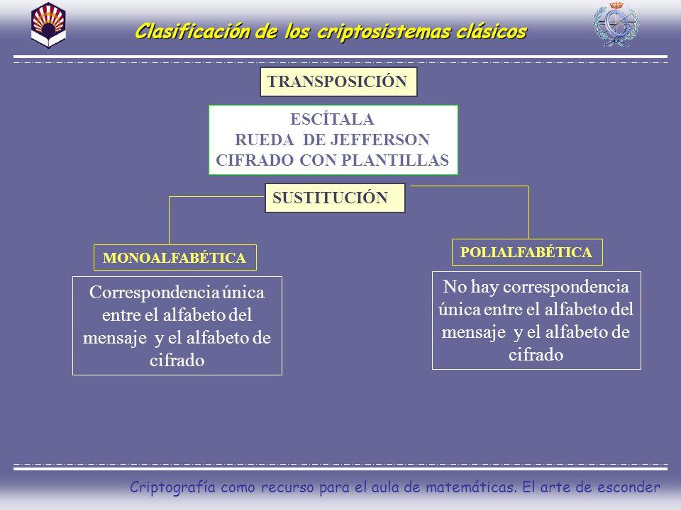 Clasificación de los criptosistemas clásicos CIFRADO CON PLANTILLAS