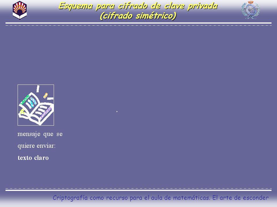 Esquema para cifrado de clave privada (cifrado simétrico)