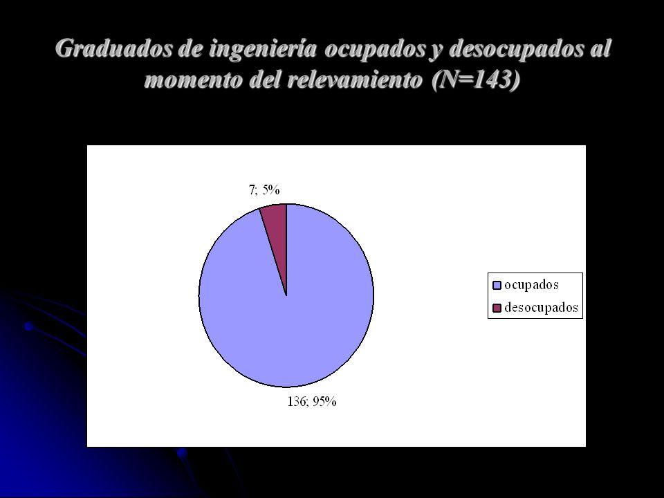 Graduados de ingeniería ocupados y desocupados al momento del relevamiento (N=143)