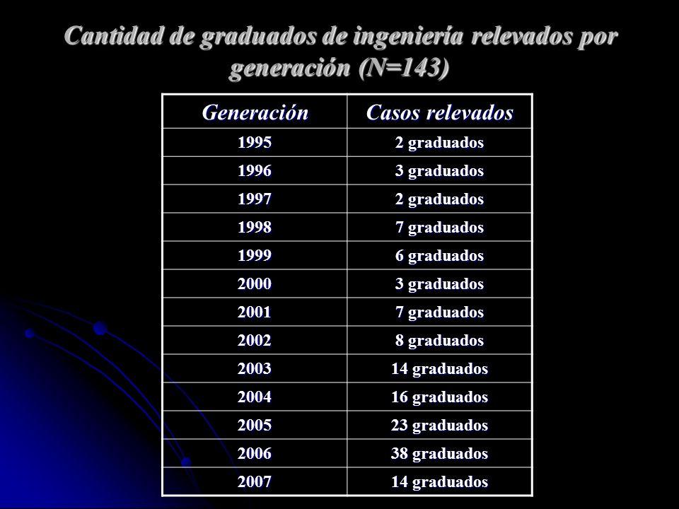 Cantidad de graduados de ingeniería relevados por generación (N=143)