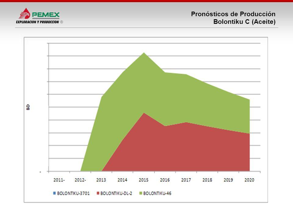 Pronósticos de Producción Bolontiku C (Aceite)