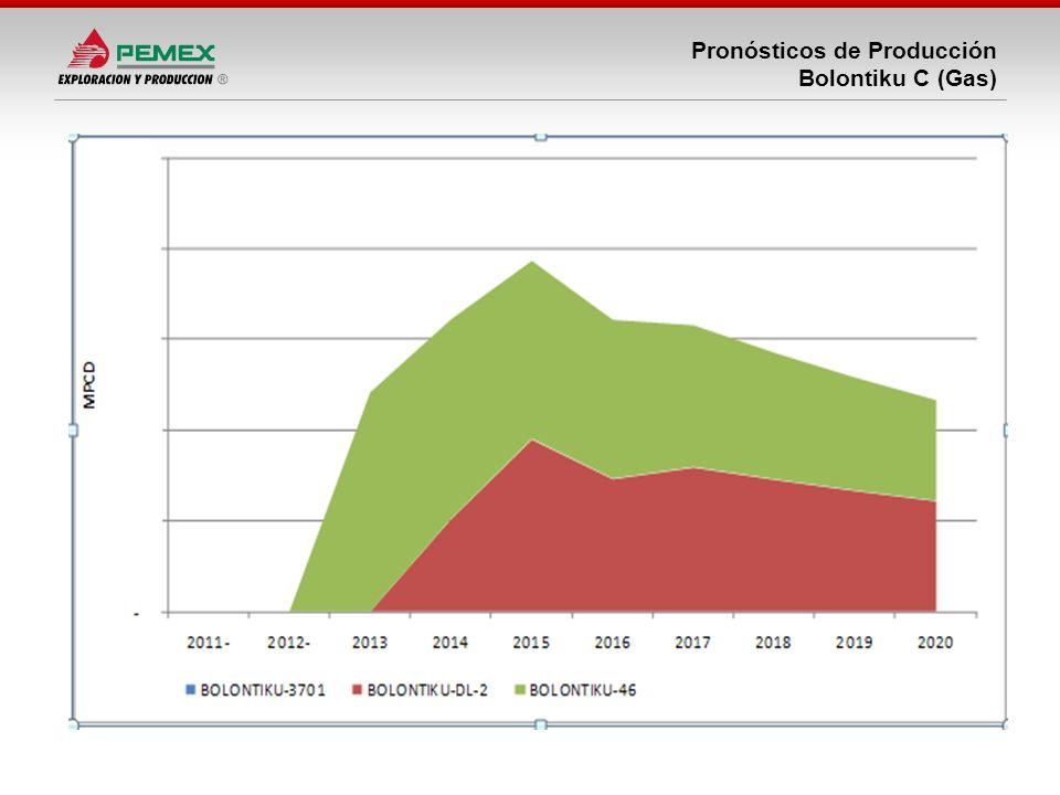 Pronósticos de Producción Bolontiku C (Gas)