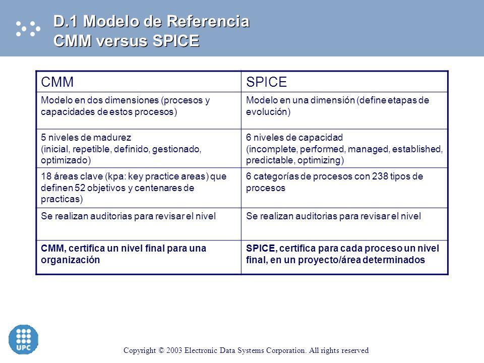 D.1 Modelo de Referencia CMM versus SPICE