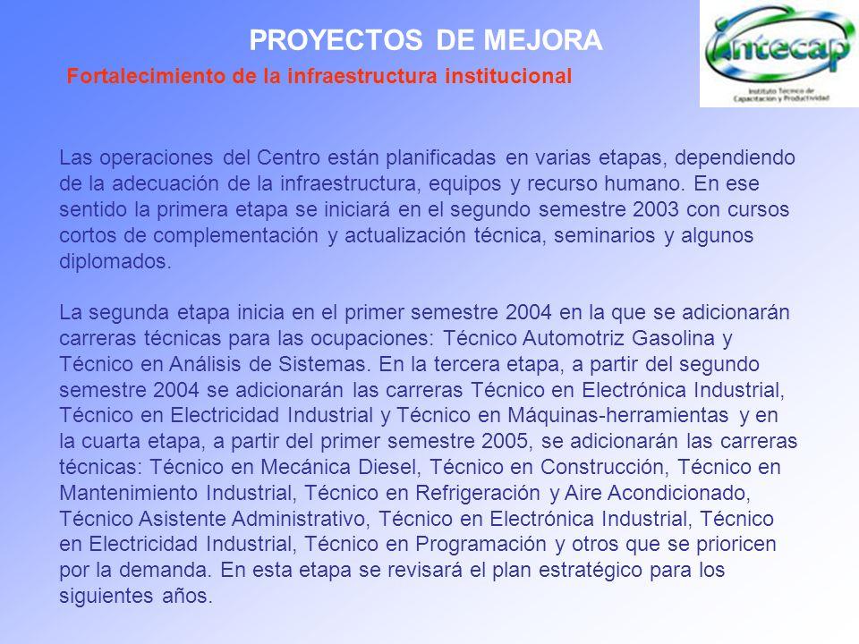 PROYECTOS DE MEJORA Fortalecimiento de la infraestructura institucional.
