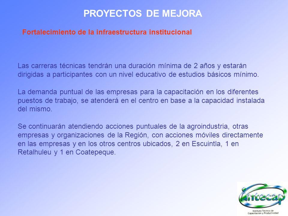 PROYECTOS DE MEJORAFortalecimiento de la infraestructura institucional.