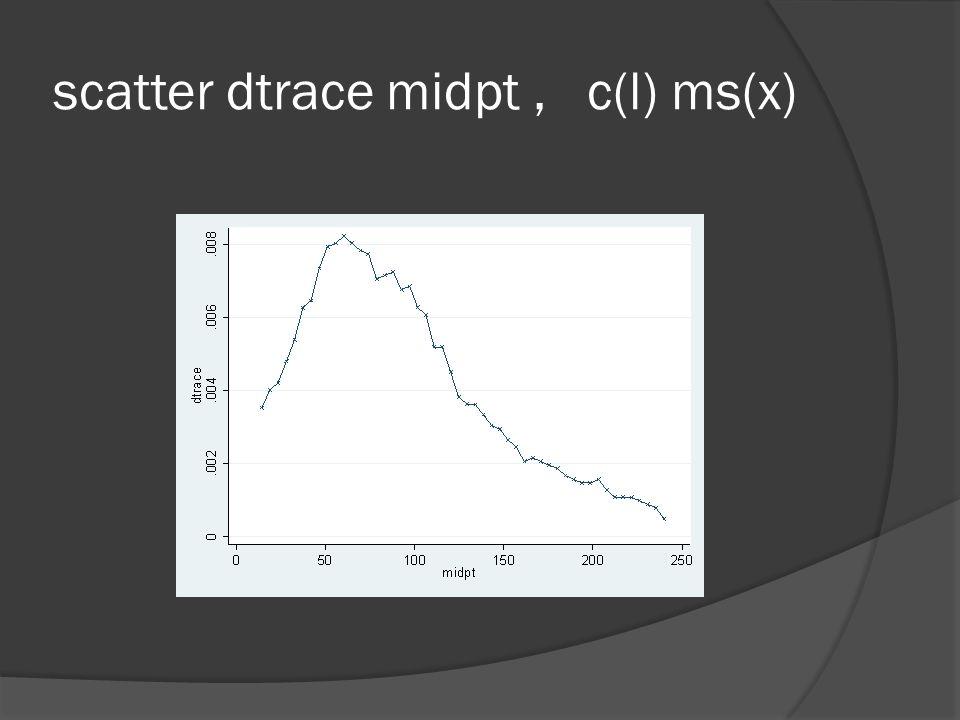scatter dtrace midpt , c(l) ms(x)