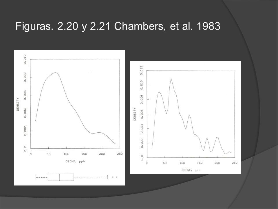 Figuras. 2.20 y 2.21 Chambers, et al. 1983