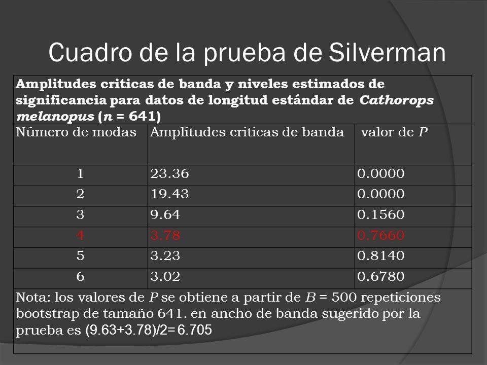 Cuadro de la prueba de Silverman
