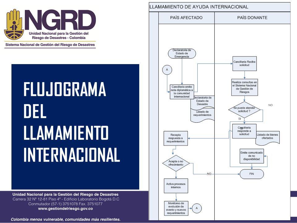 FLUJOGRAMA DEL LLAMAMIENTO INTERNACIONAL