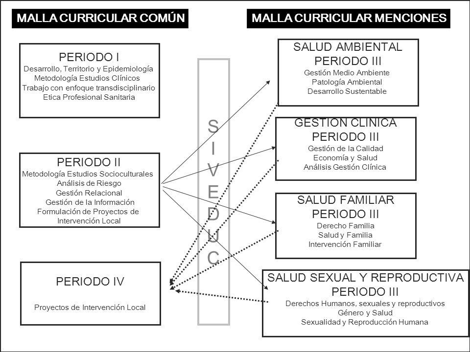 S I V E D U C MALLA CURRICULAR COMÚN MALLA CURRICULAR MENCIONES