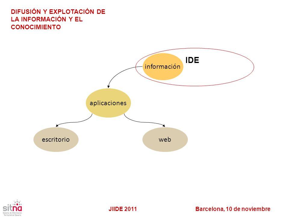 IDE aplicaciones escritorio web información