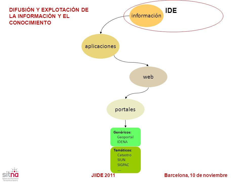 IDE información aplicaciones web portales