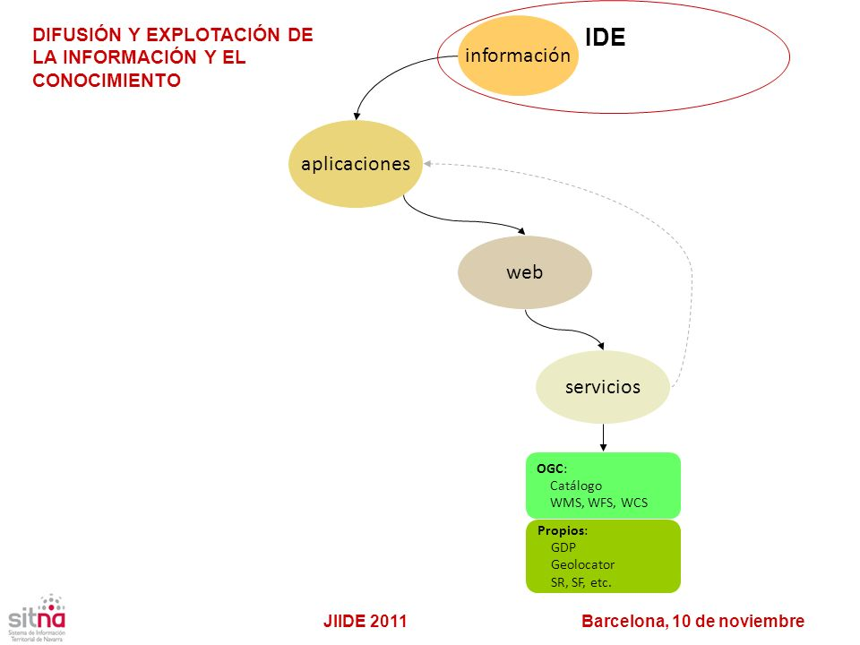 IDE información aplicaciones web servicios