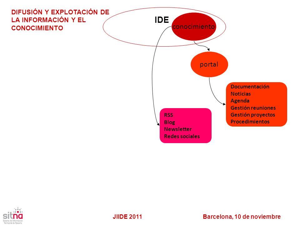 IDE conocimiento portal