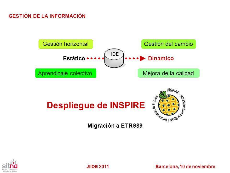Despliegue de INSPIRE Gestión horizontal Gestión del cambio Estático
