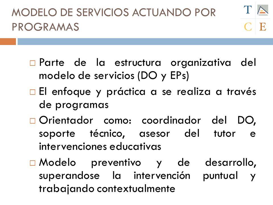 MODELO DE SERVICIOS ACTUANDO POR PROGRAMAS