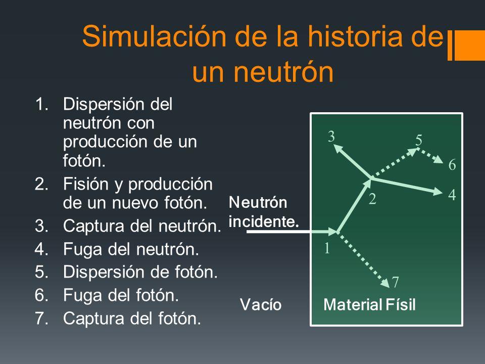 Simulación de la historia de un neutrón