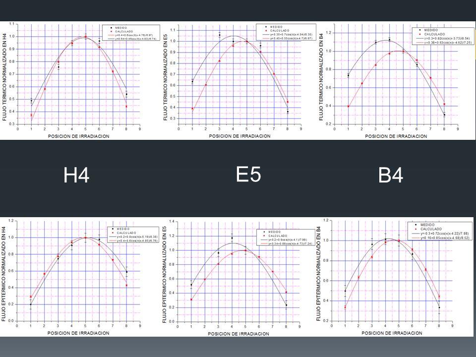 H4 E5 B4