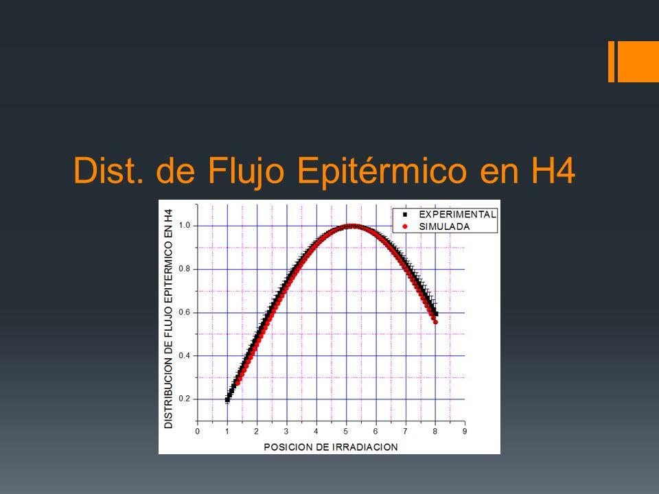 Dist. de Flujo Epitérmico en H4