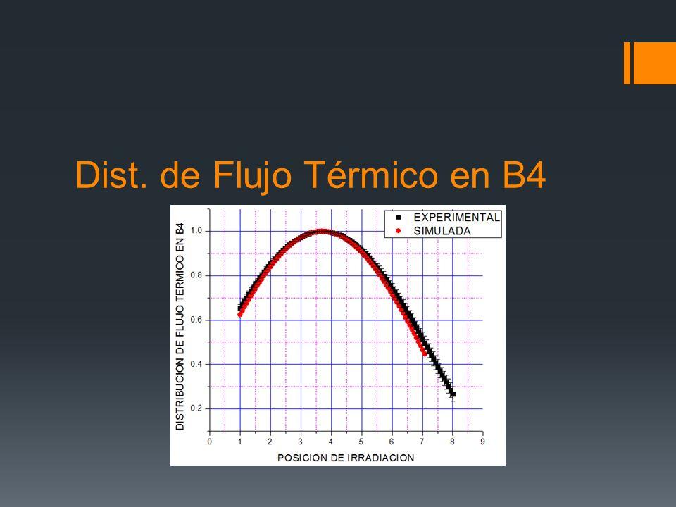 Dist. de Flujo Térmico en B4