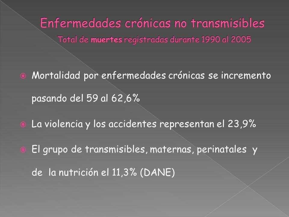 Enfermedades crónicas no transmisibles Total de muertes registradas durante 1990 al 2005