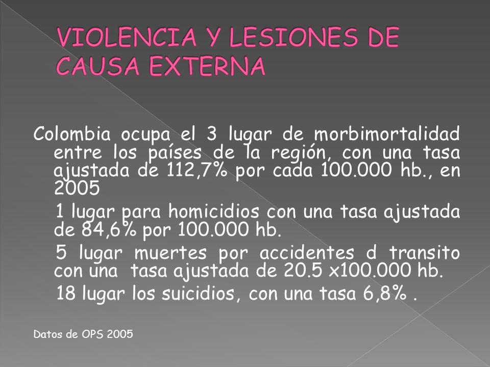 VIOLENCIA Y LESIONES DE CAUSA EXTERNA