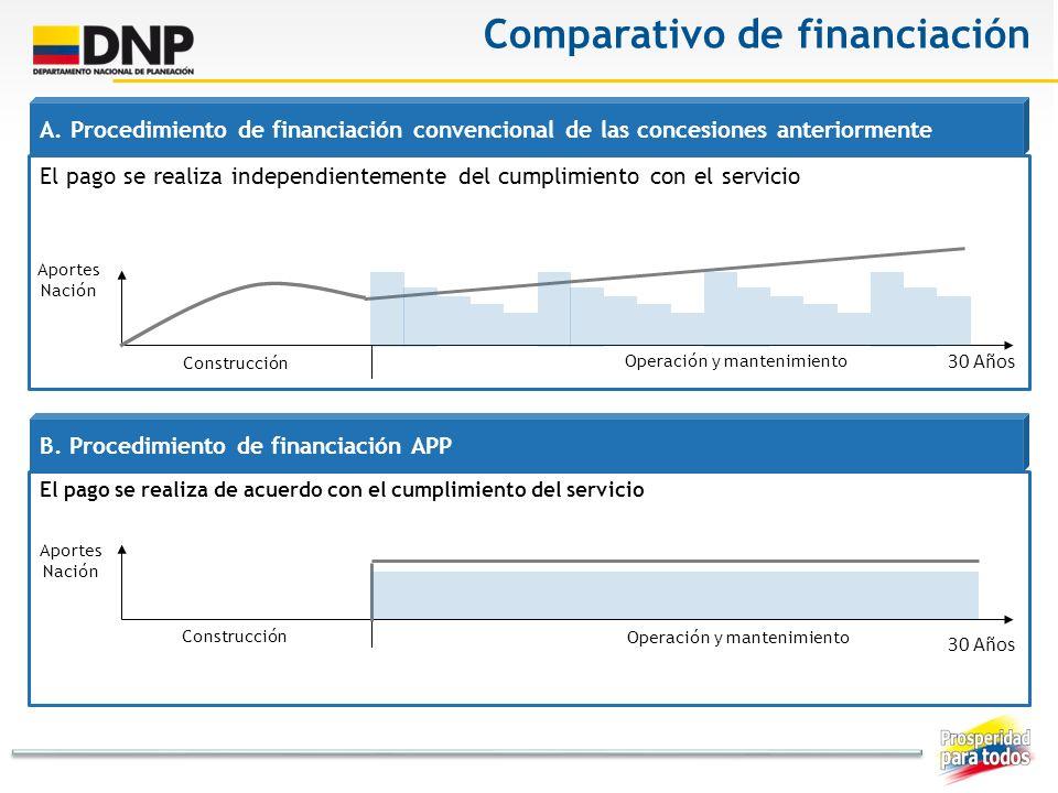 Comparativo de financiación