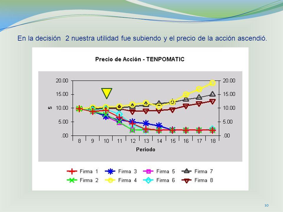 En la decisión 2 nuestra utilidad fue subiendo y el precio de la acción ascendió.