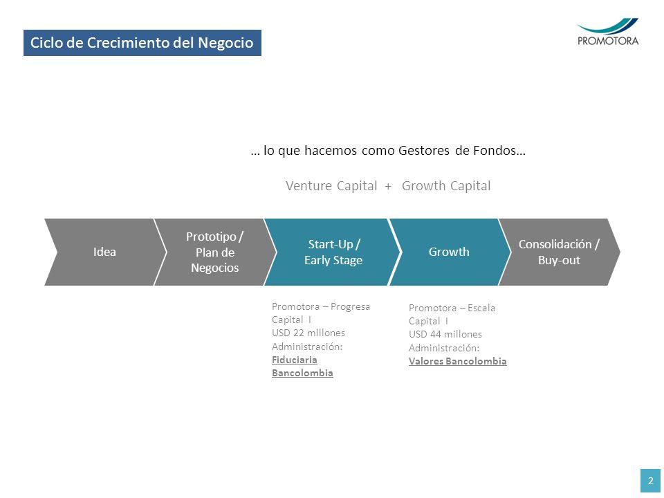 Ciclo de Crecimiento del Negocio