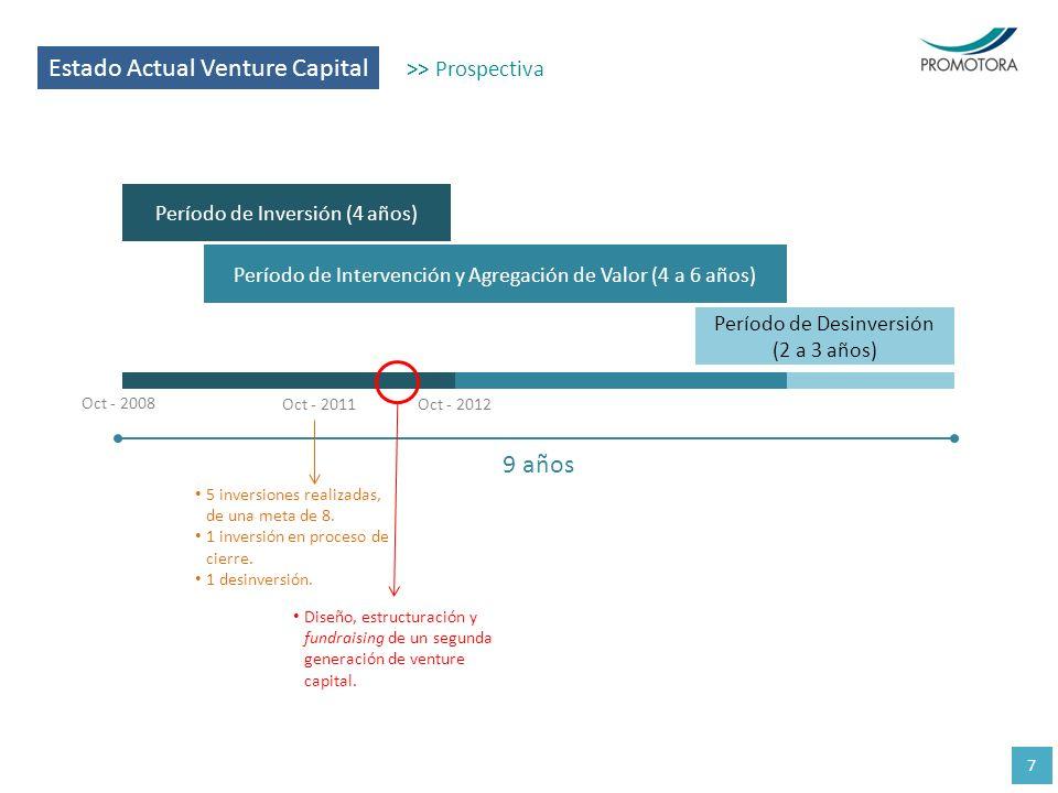 Estado Actual Venture Capital