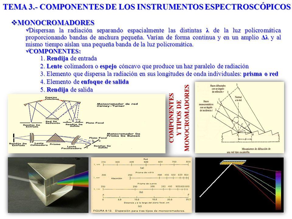 TEMA 3.- COMPONENTES DE LOS INSTRUMENTOS ESPECTROSCÓPICOS